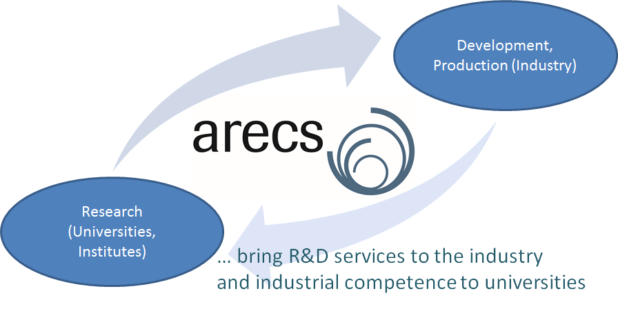 arecs_research